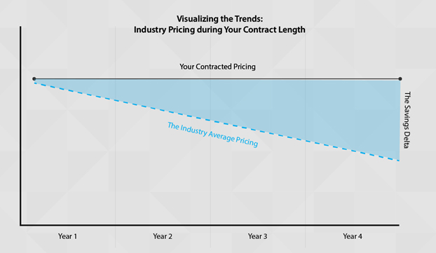 Industry Average Implant Pricing