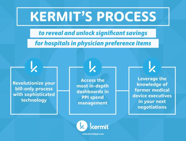 Kermits Process